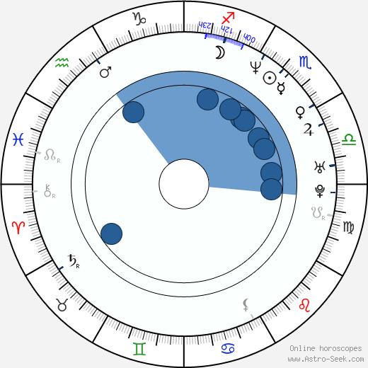 Gilbert Rosales wikipedia, horoscope, astrology, instagram