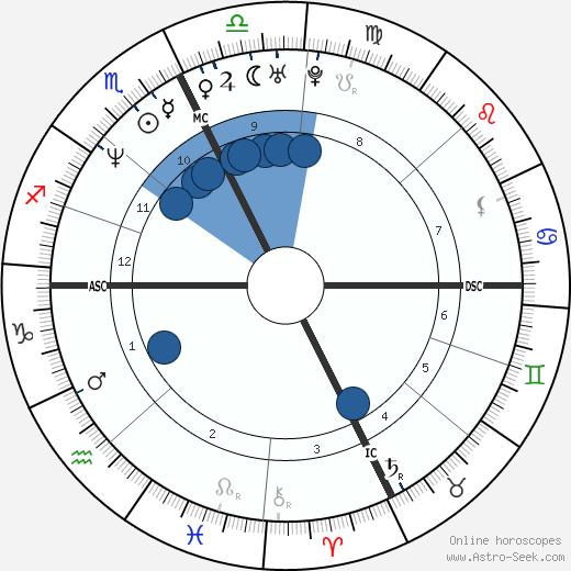 Hélène Grimaud wikipedia, horoscope, astrology, instagram