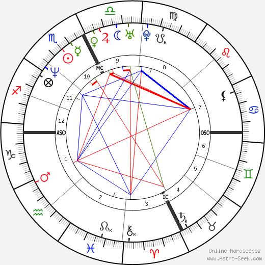 Hélène Grimaud tema natale, oroscopo, Hélène Grimaud oroscopi gratuiti, astrologia