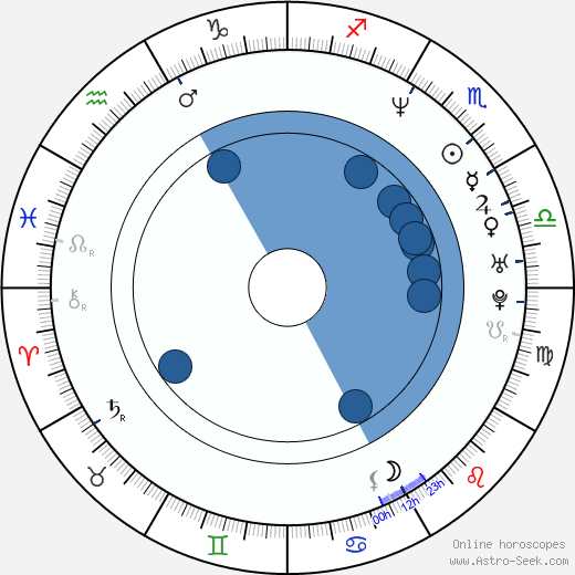 Inka Friedrich wikipedia, horoscope, astrology, instagram