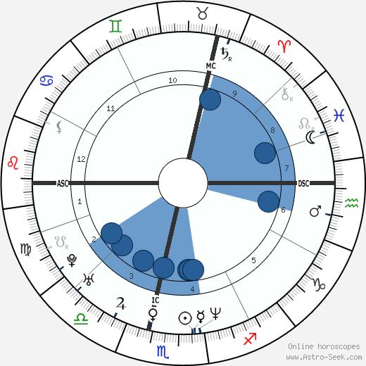 Jean-Michel Saive wikipedia, horoscope, astrology, instagram