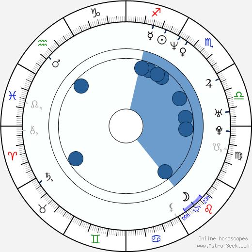 Jennifer Elise Cox wikipedia, horoscope, astrology, instagram