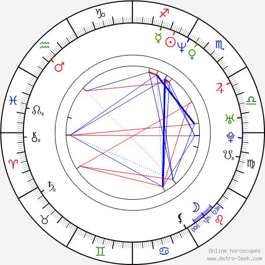 Jennifer Elise Cox astro natal birth chart, Jennifer Elise Cox horoscope, astrology