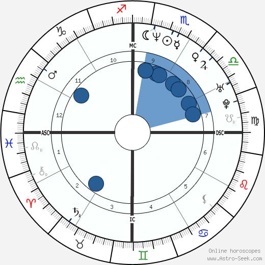 José Antonio Pinotti wikipedia, horoscope, astrology, instagram