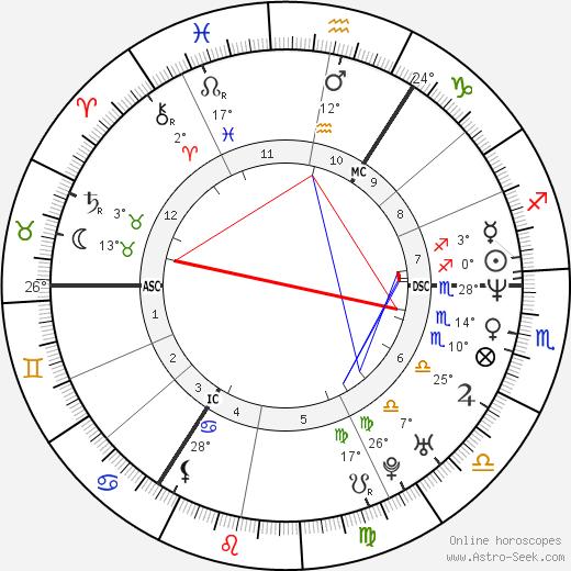 Katrin Krabbe birth chart, biography, wikipedia 2019, 2020