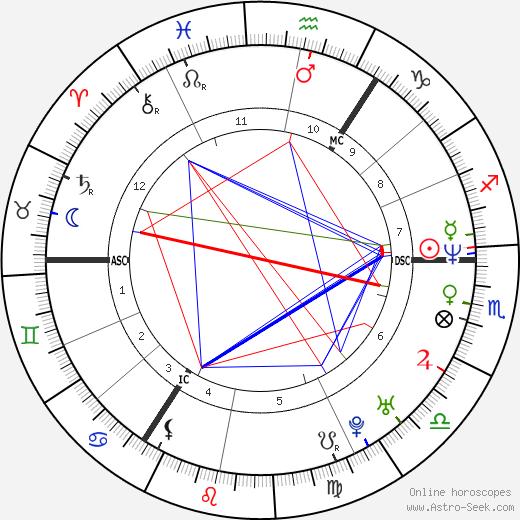 Katrin Krabbe birth chart, Katrin Krabbe astro natal horoscope, astrology