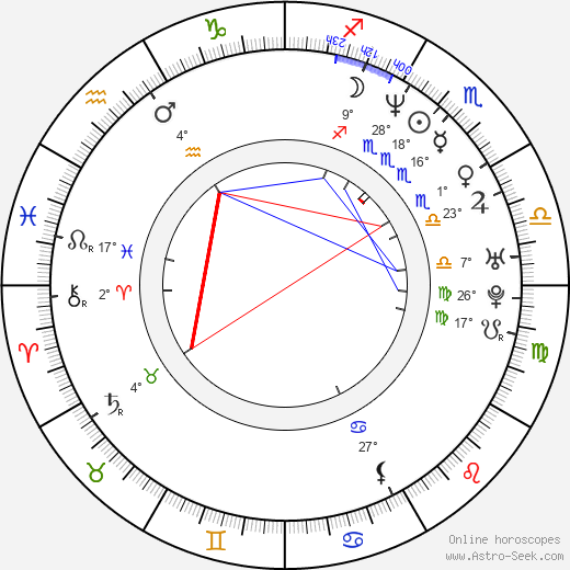 Kristen Wilson birth chart, biography, wikipedia 2019, 2020