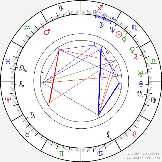Kristen Wilson astro natal birth chart, Kristen Wilson horoscope, astrology