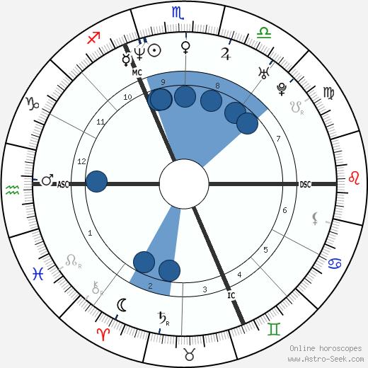 Kristian Ghedina wikipedia, horoscope, astrology, instagram