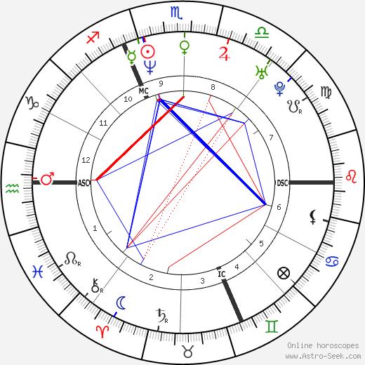 Кристиан Гедина Kristian Ghedina день рождения гороскоп, Kristian Ghedina Натальная карта онлайн
