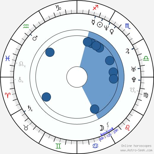 Lexington Steele wikipedia, horoscope, astrology, instagram