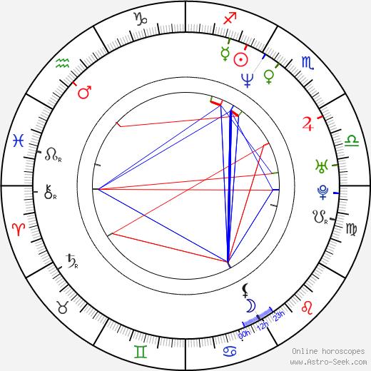 Лексингтон Стил Lexington Steele день рождения гороскоп, Lexington Steele Натальная карта онлайн
