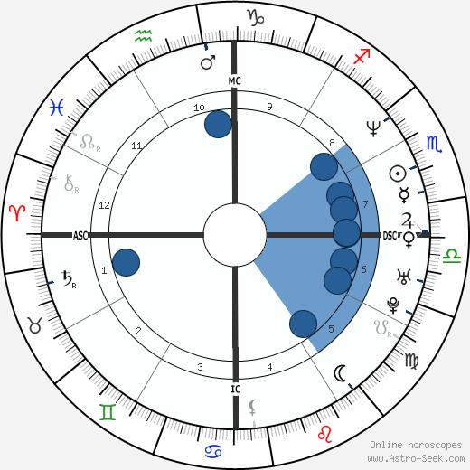 Luciana Gimenez wikipedia, horoscope, astrology, instagram