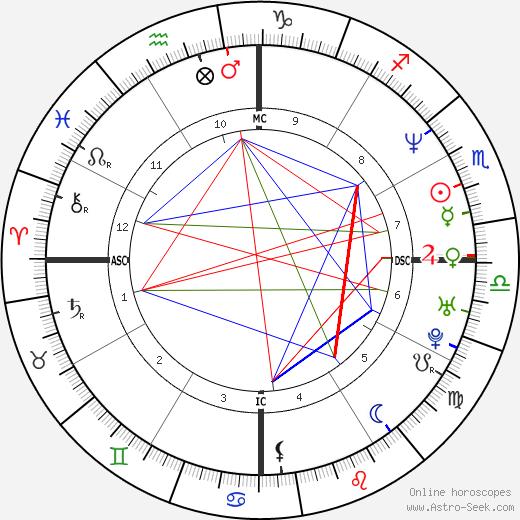 Luciana Gimenez tema natale, oroscopo, Luciana Gimenez oroscopi gratuiti, astrologia