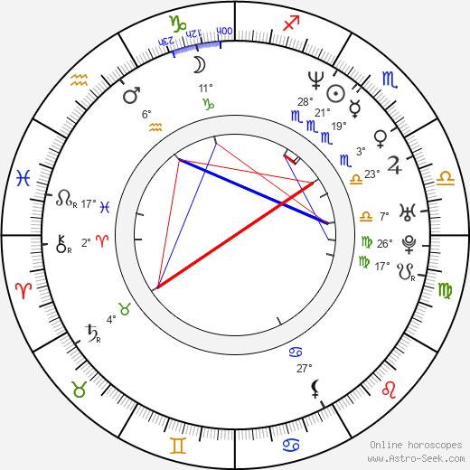 Maria Herrera birth chart, biography, wikipedia 2020, 2021