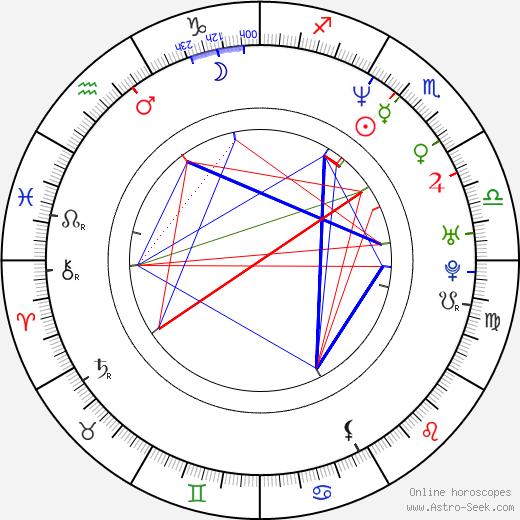 Maria Herrera birth chart, Maria Herrera astro natal horoscope, astrology