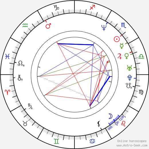 Maria Kuusiluoma день рождения гороскоп, Maria Kuusiluoma Натальная карта онлайн