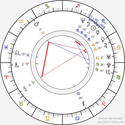 Marmee Cosico birth chart, biography, wikipedia 2019, 2020