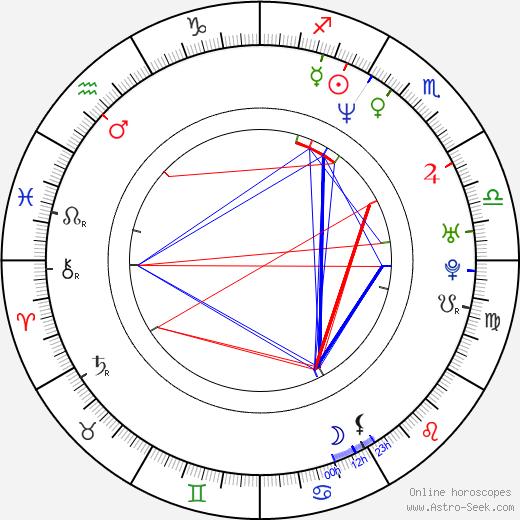 Martin Cummins astro natal birth chart, Martin Cummins horoscope, astrology
