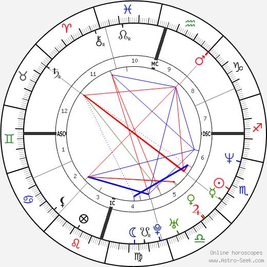 Мэттью Макконахи Matthew McConaughey день рождения гороскоп, Matthew McConaughey Натальная карта онлайн