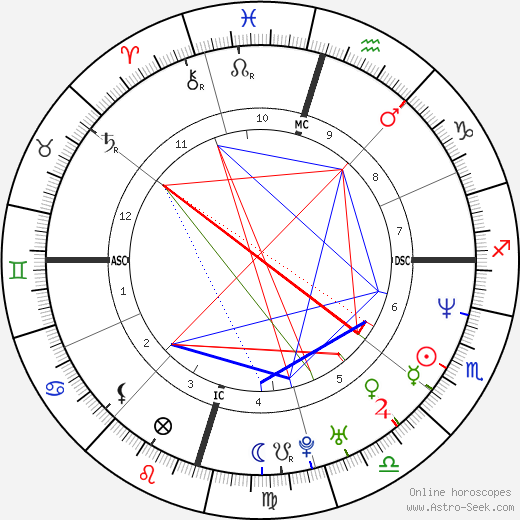Matthew McConaughey tema natale, oroscopo, Matthew McConaughey oroscopi gratuiti, astrologia