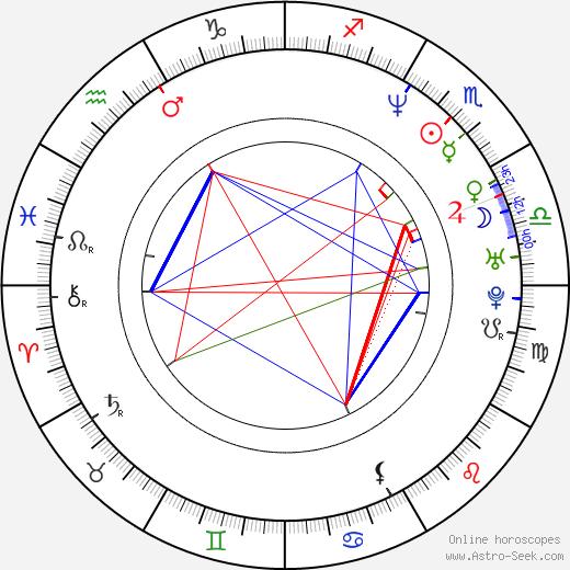 Michelle Clunie astro natal birth chart, Michelle Clunie horoscope, astrology