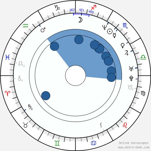 Mietta wikipedia, horoscope, astrology, instagram