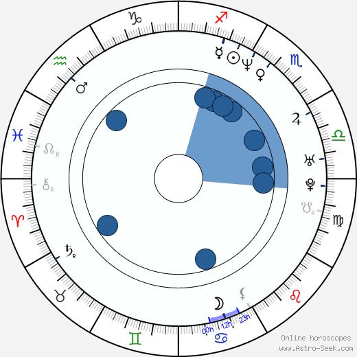 Myles Kennedy wikipedia, horoscope, astrology, instagram