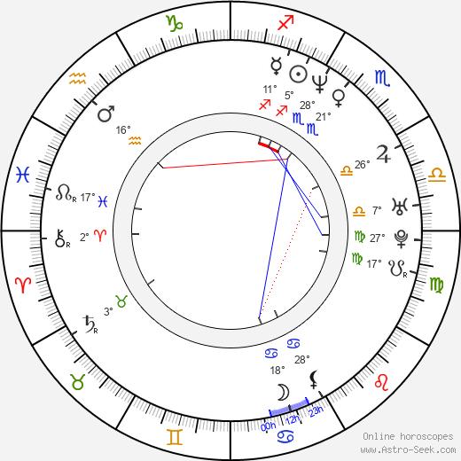 Myles Kennedy birth chart, biography, wikipedia 2020, 2021