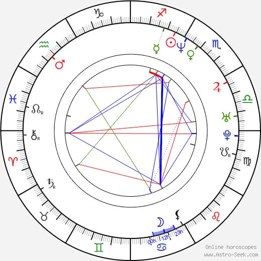 Myles Kennedy birth chart, Myles Kennedy astro natal horoscope, astrology