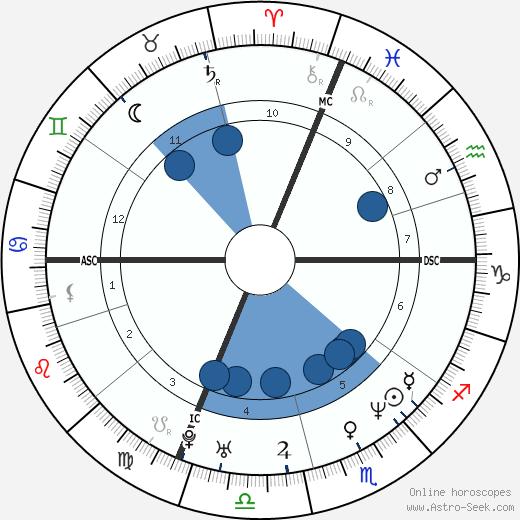 Nicoletta Mantovani wikipedia, horoscope, astrology, instagram