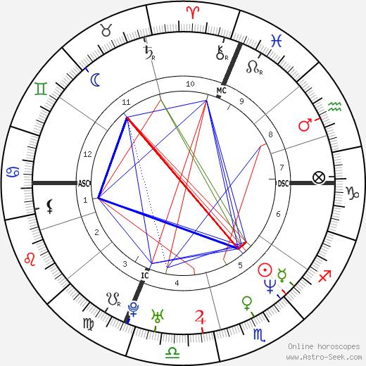 Nicoletta Mantovani tema natale, oroscopo, Nicoletta Mantovani oroscopi gratuiti, astrologia