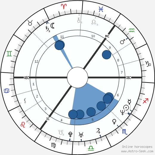 Olivia Jones wikipedia, horoscope, astrology, instagram
