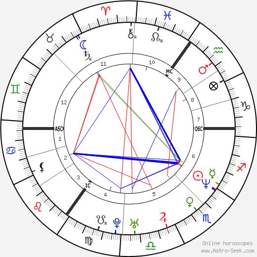 Olivia Jones день рождения гороскоп, Olivia Jones Натальная карта онлайн