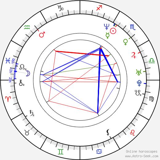 Phil Buckman birth chart, Phil Buckman astro natal horoscope, astrology