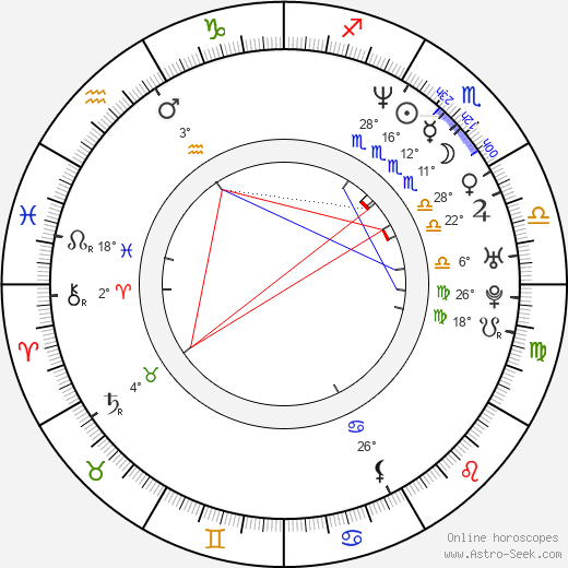 Ramona Milano birth chart, biography, wikipedia 2019, 2020