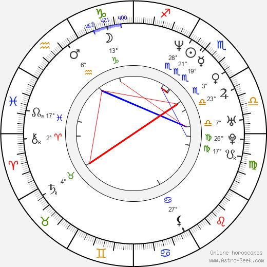 Rob Youngblood birth chart, biography, wikipedia 2019, 2020