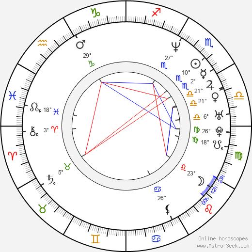 Robert Miles birth chart, biography, wikipedia 2020, 2021