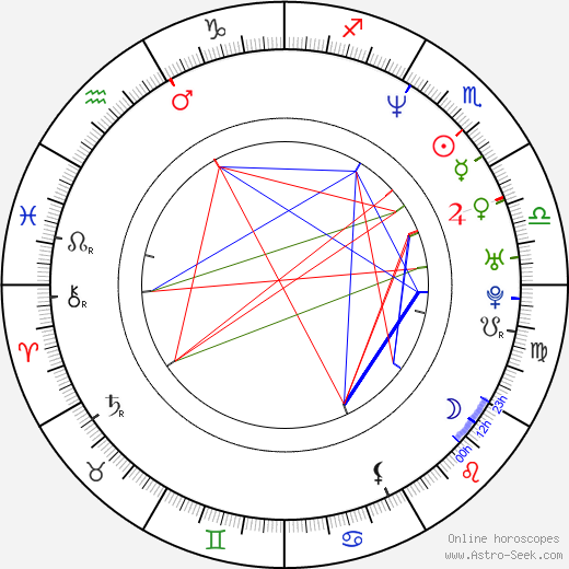 Robert Miles birth chart, Robert Miles astro natal horoscope, astrology