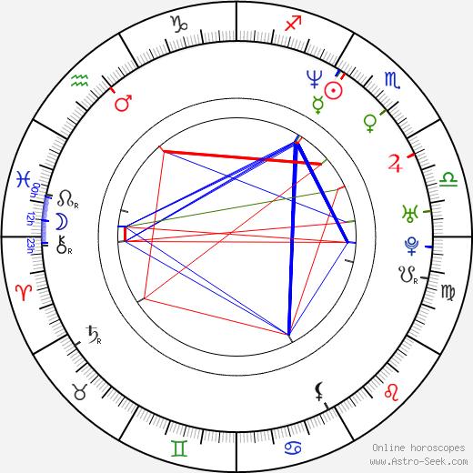 Sam McConkey birth chart, Sam McConkey astro natal horoscope, astrology
