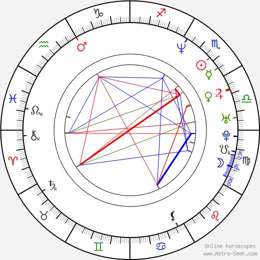 Samantha Smith birth chart, Samantha Smith astro natal horoscope, astrology
