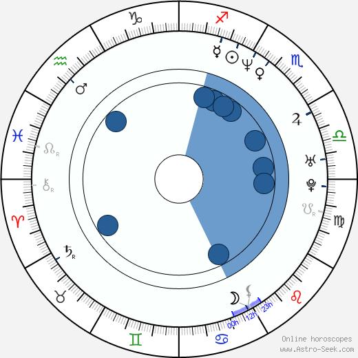 Sebastián Miranda wikipedia, horoscope, astrology, instagram