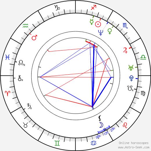 Sebastián Miranda birth chart, Sebastián Miranda astro natal horoscope, astrology