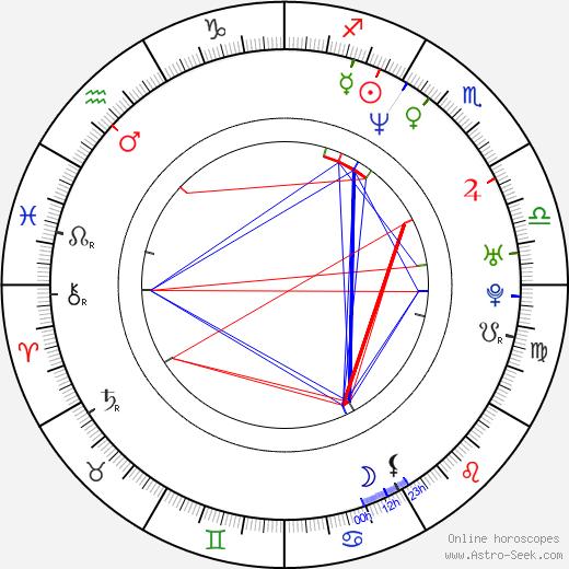 Stuart Laing birth chart, Stuart Laing astro natal horoscope, astrology