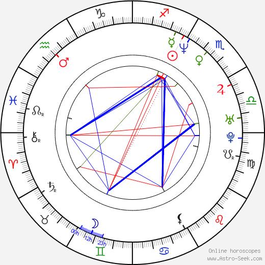 Tim Howar birth chart, Tim Howar astro natal horoscope, astrology