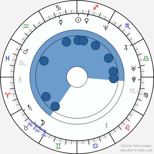 Adrián Caetano wikipedia, horoscope, astrology, instagram