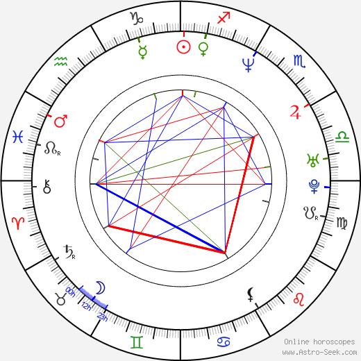Adrián Caetano birth chart, Adrián Caetano astro natal horoscope, astrology