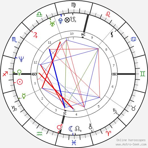 Adriana Esteves tema natale, oroscopo, Adriana Esteves oroscopi gratuiti, astrologia