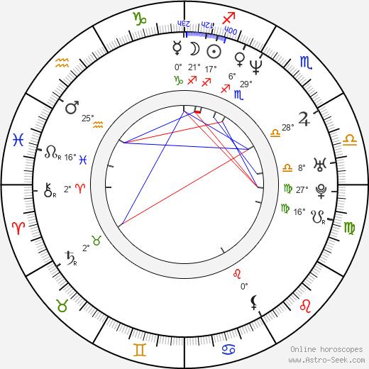 Allison Smith birth chart, biography, wikipedia 2018, 2019