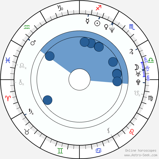 Andreas Geiger wikipedia, horoscope, astrology, instagram